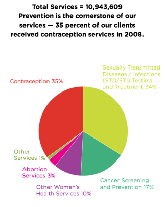 What Planned Parenthood actually does.