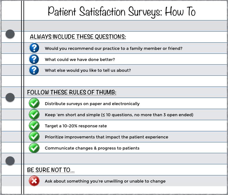 How You Can Use Patient Satisfaction Surveys To Improve Performance Customer Satisfaction Survey Template Surveys Survey Template