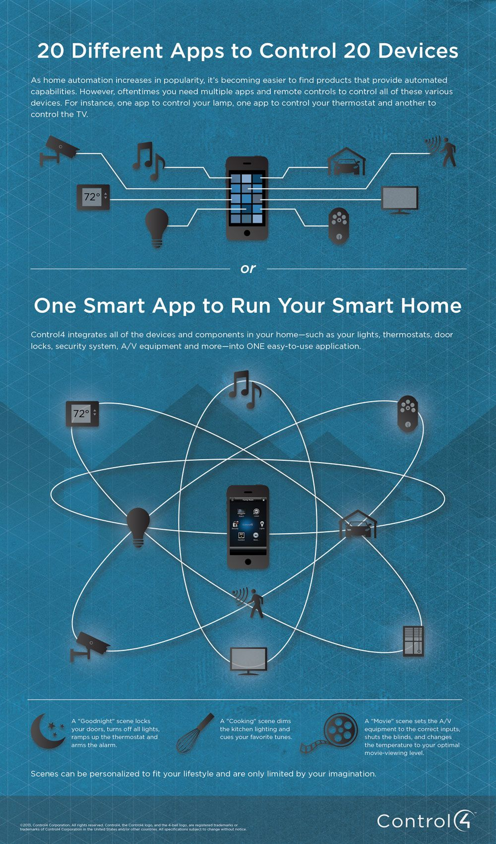 One Smart App To Control Your Entire Smart Home Infographic Smart Home Smart Home Automation Home Automation System