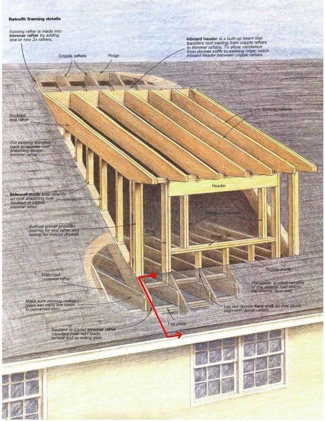 how to add dormer to existing roof