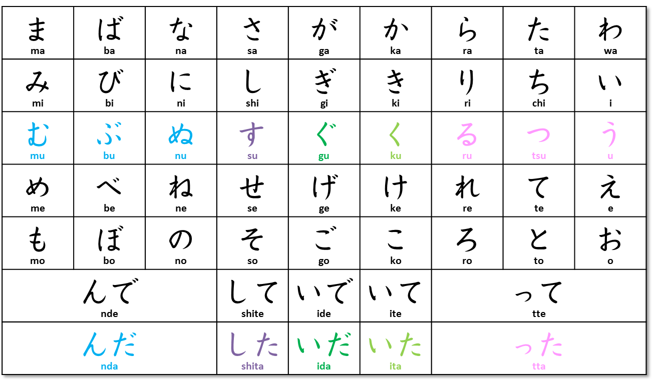 Anese Verb Conjugation Chart For Ta Form