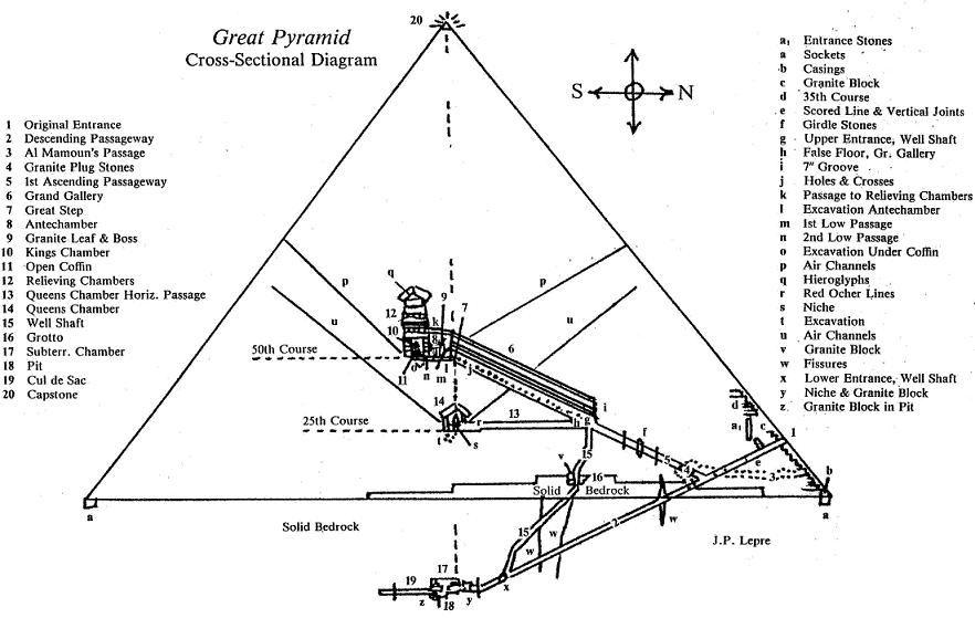 Pyramidfigure02 Jpg Great Pyramid Of Giza Pyramids Pyramids Of Giza