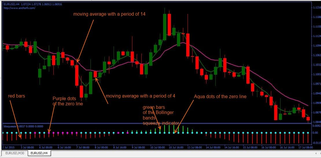 Anchor Fx System Forex Technical Analysis Charts Show Me The Money