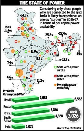 Many Don T Have Power In Power Surplus India With Images Power India Powercut