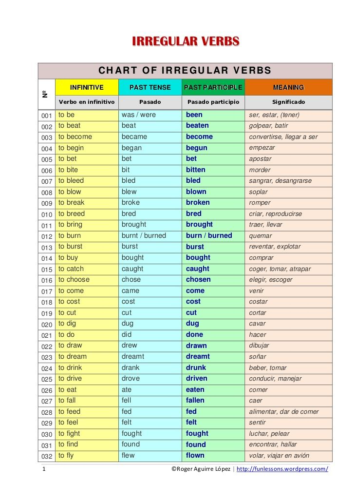 Chart of irregular verbs by roger aguirre via slideshare conjugation spanish verb also learning rh pinterest