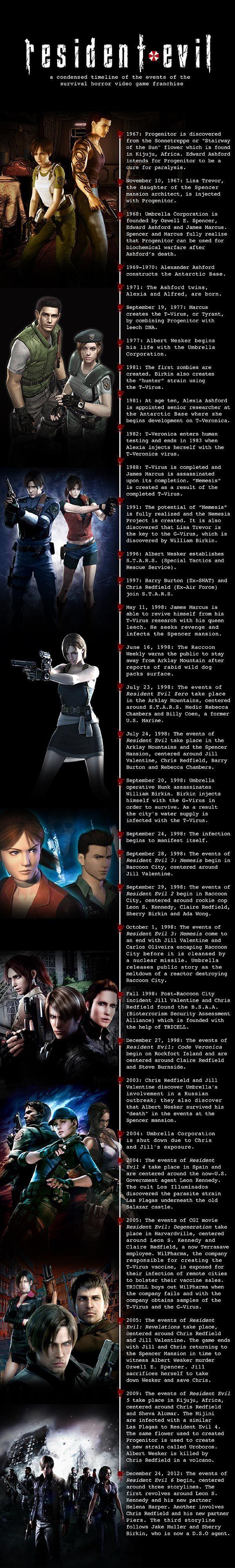 Gamer Infographic All Things Residentevil Up To Resident Evil 6