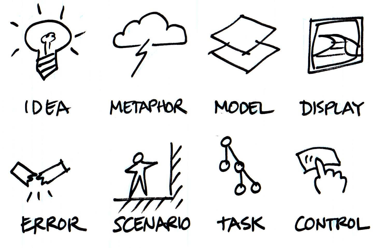 Interaction Design Framework. Idea, Metaphor, Model ...