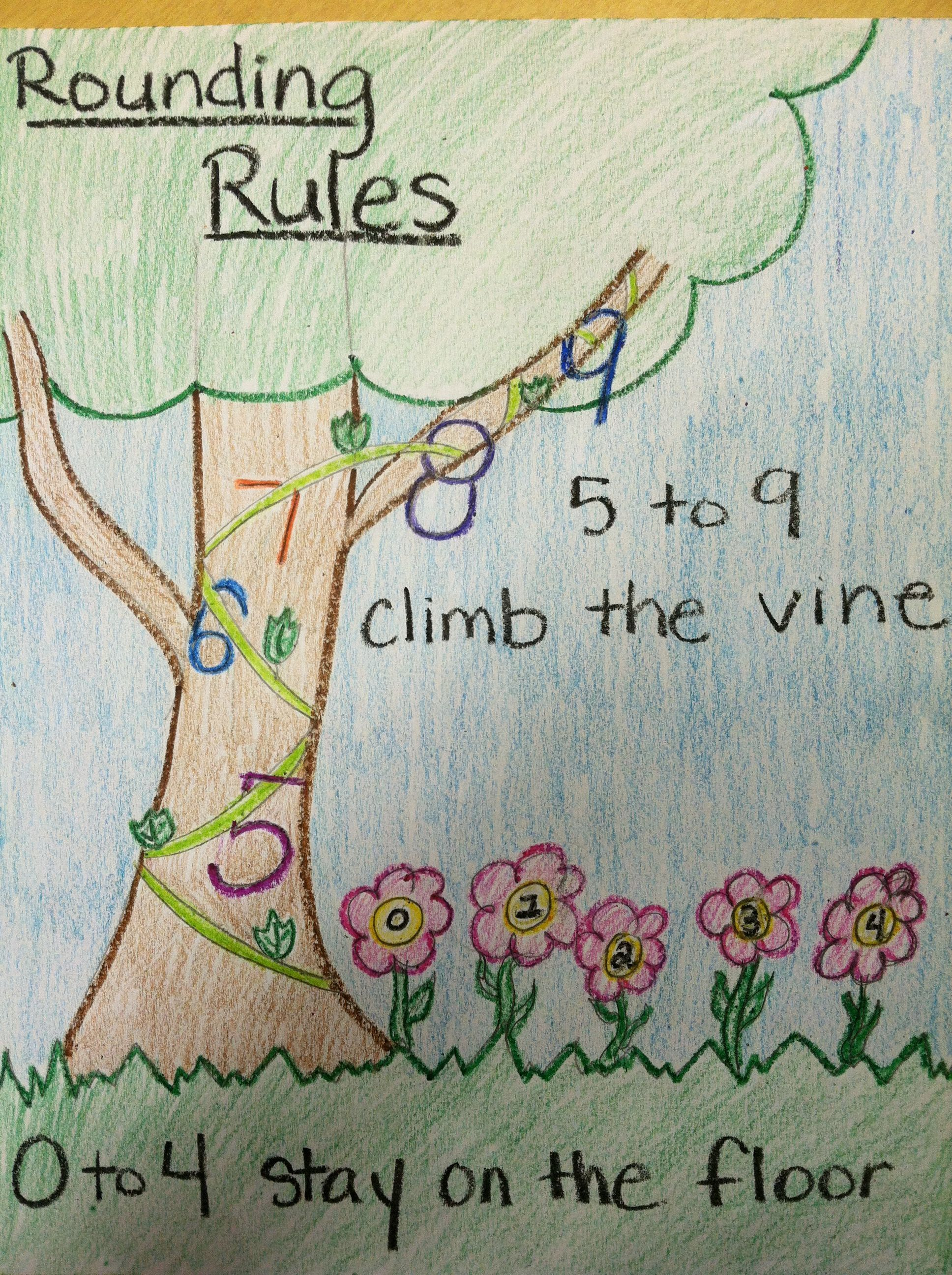 Image Result For Rounding Anchor Chart Vine