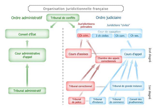 Organisation juridictionnelle Système judiciaire Pinterest