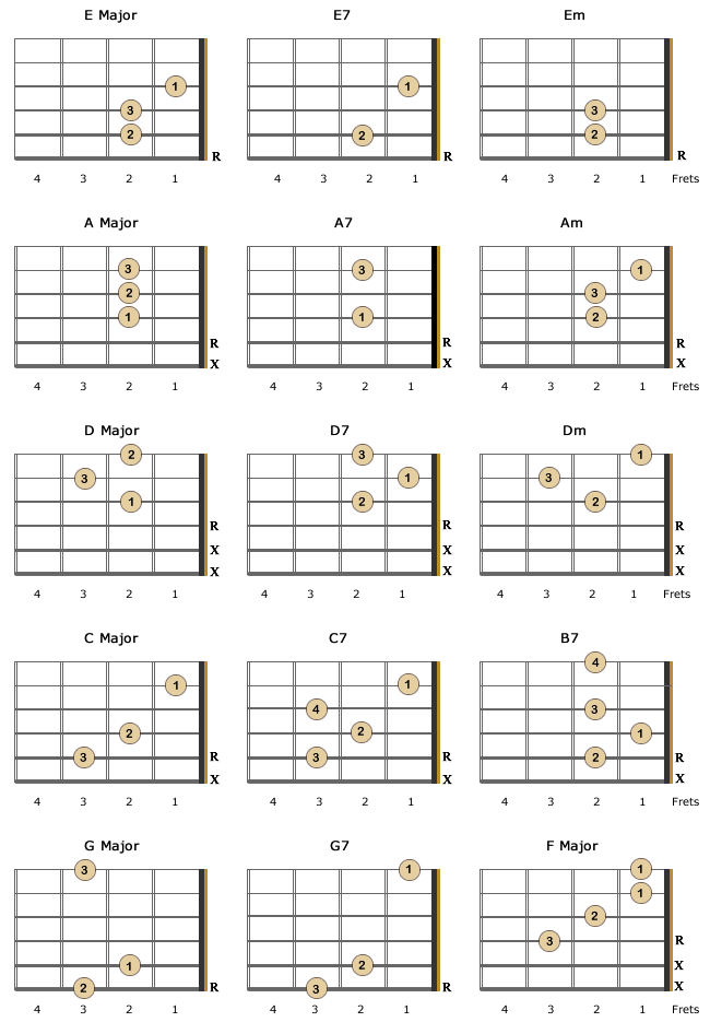 Essential Chords For Left Handed Beginners Including Information