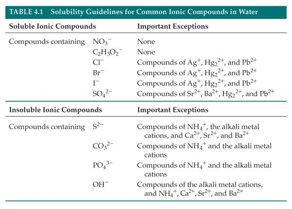 Solubility Chart Example. Related For Solubility Chart Solubility ...