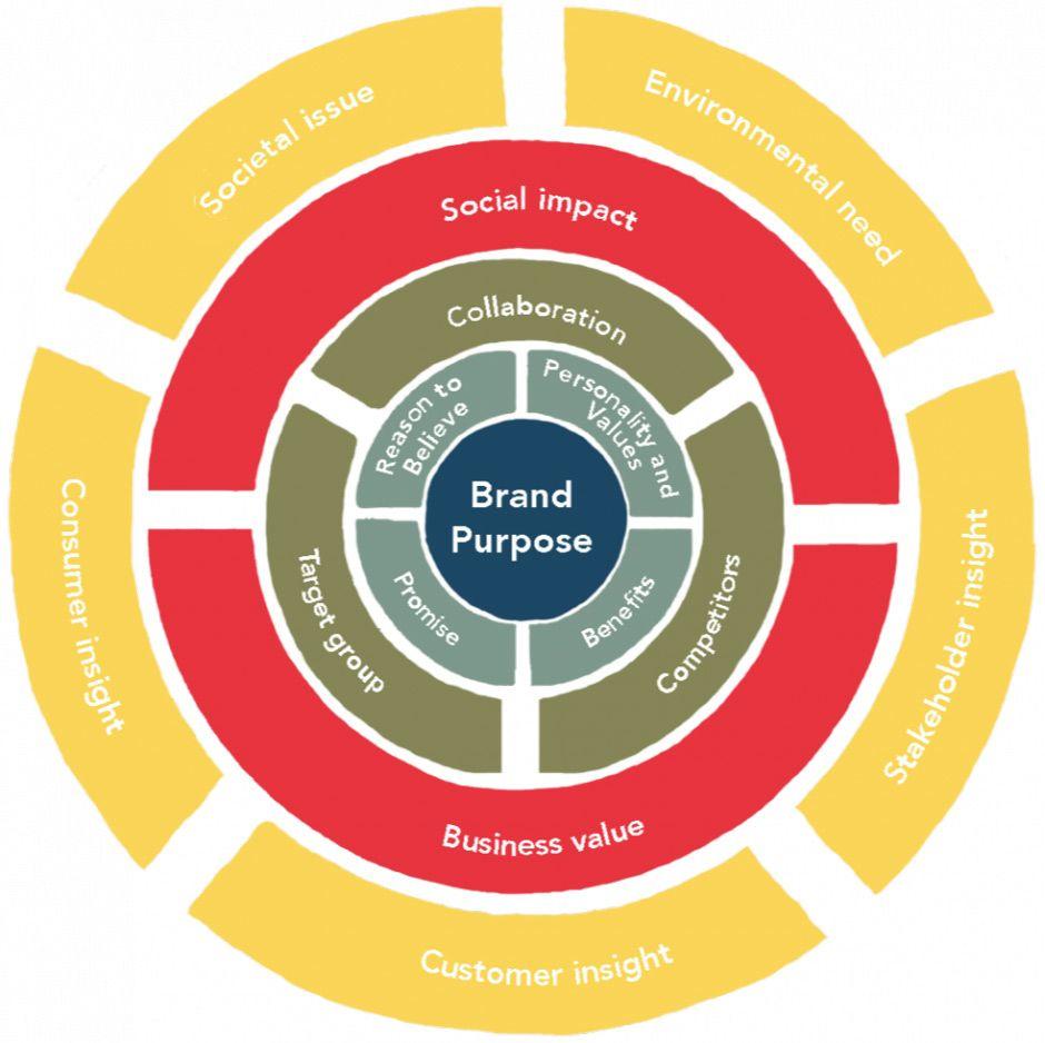 brand key unilever - Recherche Google