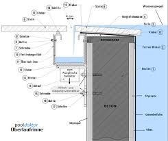 Image Result For Wet Edge Pool Construction Details Pools Pinterest Pool Construction