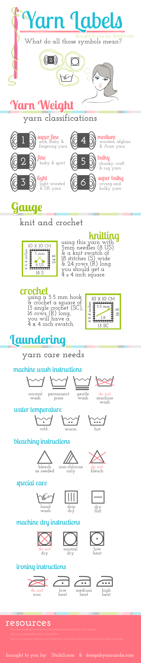 Yarn Labels Infographic So What Do Those Symbols On Your Clothes Picture Of Are All Mean
