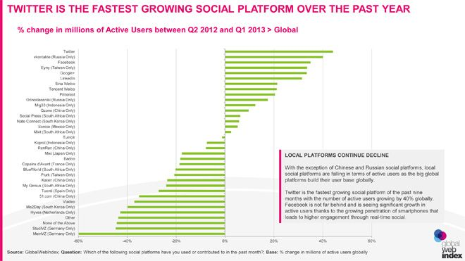 Social-media-q1-2013-Twitter-cresce