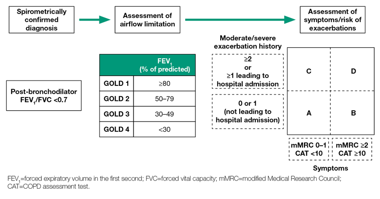 GOLD COPD 2020 strategy