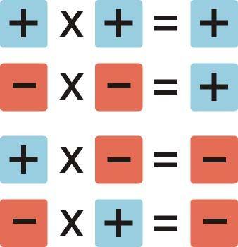 Los Números Racionales Pueden Ser Negativos O Positivos Para Hacerlo Mas Facil Un Ejemplo Es El Cua Signos Matematicos Numeros Con Signo Regla De Los Signos