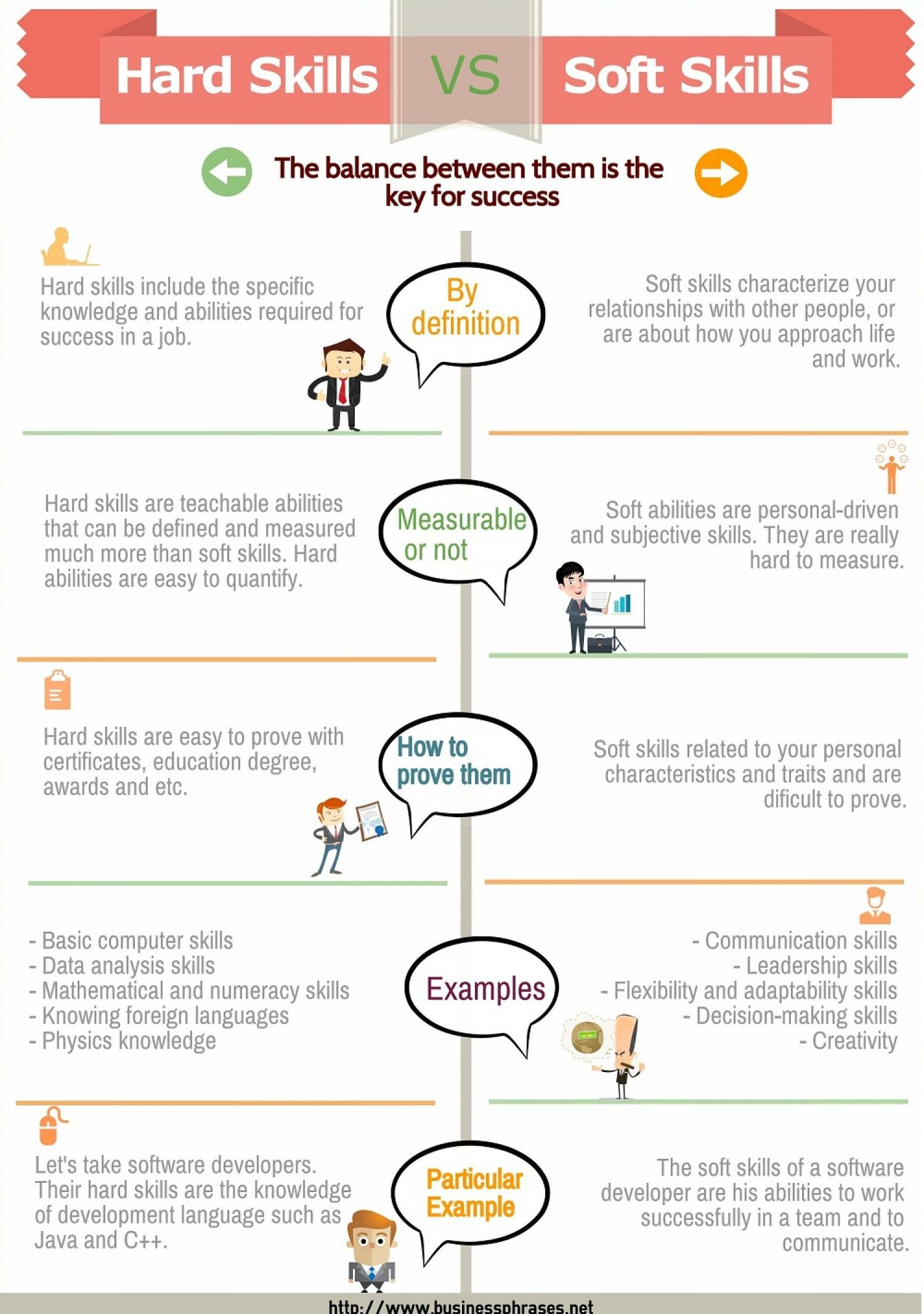 Soft Skills Vs Hard Skills Infographic