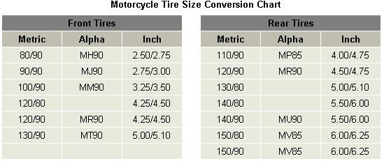 Motorcycle Tire Conversion Chart Erkalnathandedecker
