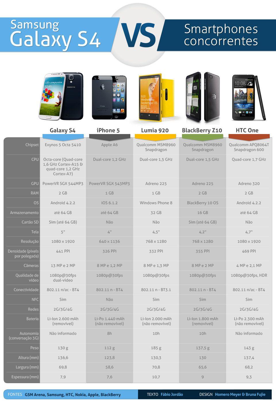 Tabela de comparação dos melhores smartphones - Blog do Robson dos Anjos