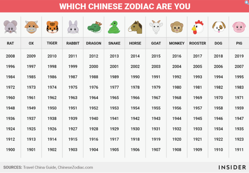 Chinese zodiac signs image by Giulia Cammarota on English