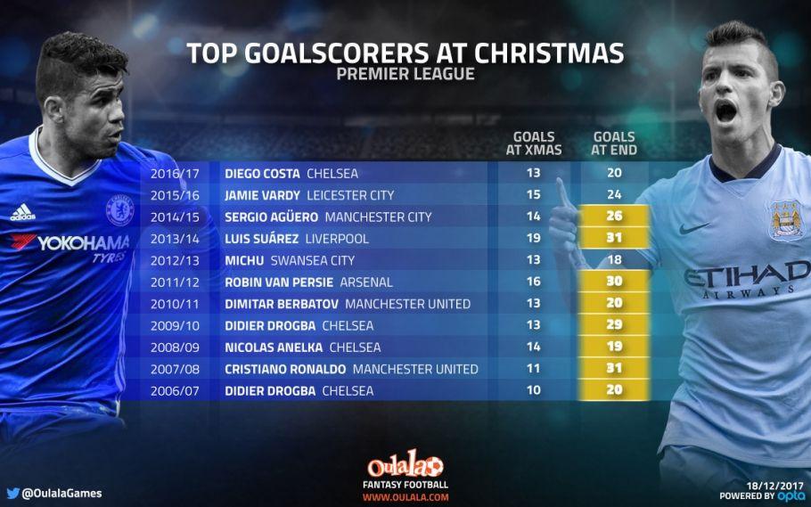 Oulala Luis Suarez Liverpool Vardy Leicester Premier League Goals