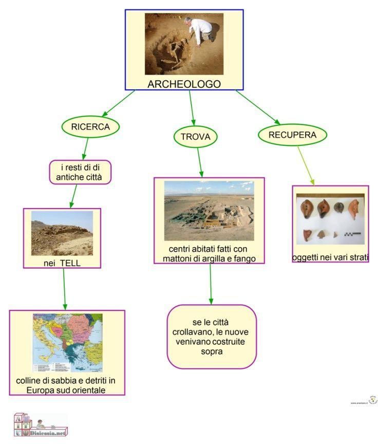 Mappa concettuale preistoria