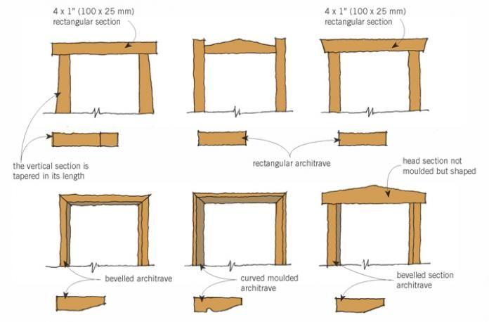 Door architraves architraves are decorative timber trims for Window installation nz