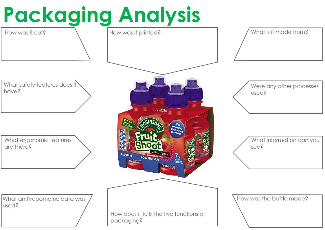 an analysis of packaging Abstract: product packaging is not only used as a product container, but also  used as a means of marketing by companies, particularly by those involved in.