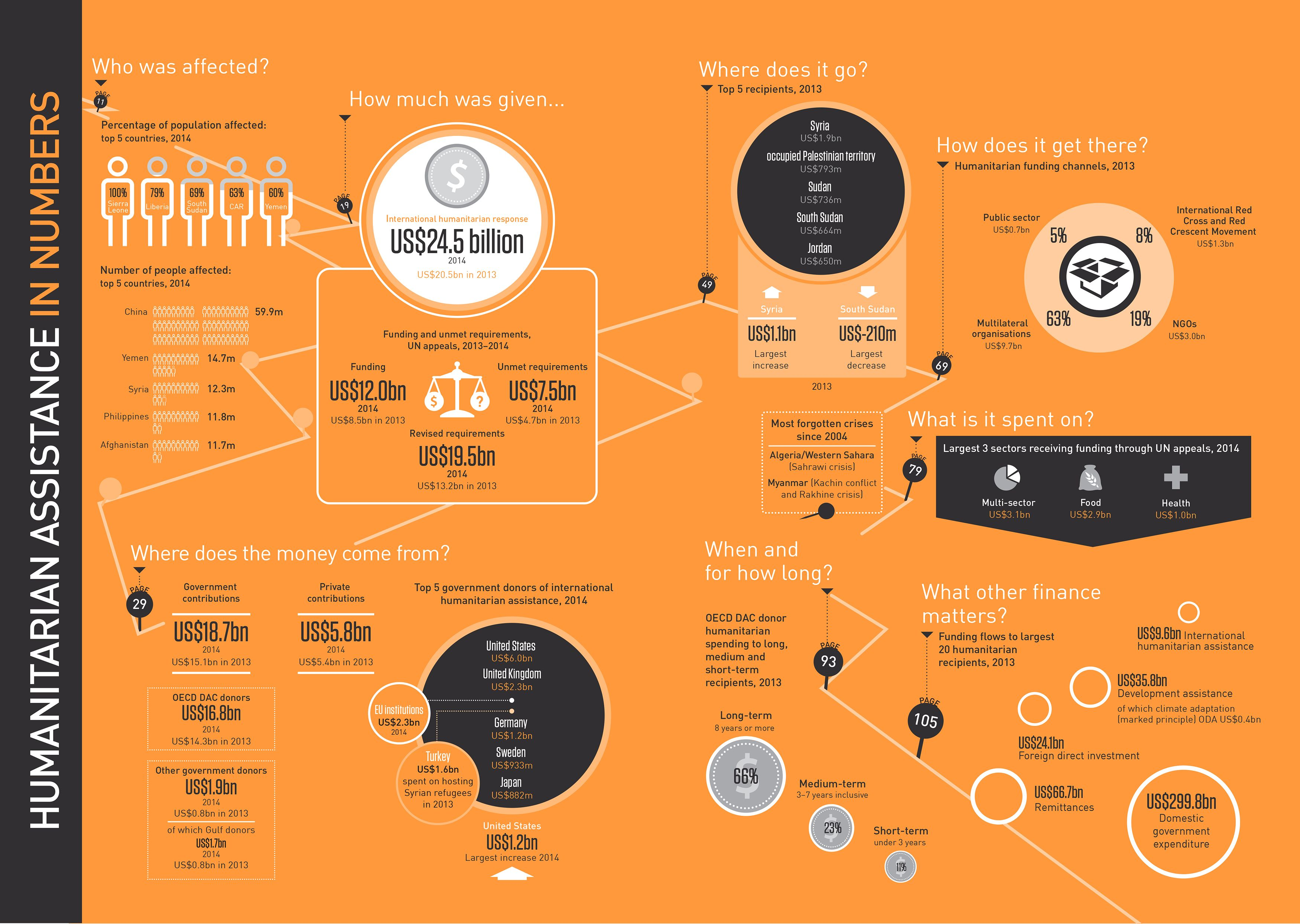 Executive summary - infographic R   디자인전략과기획   Pinterest