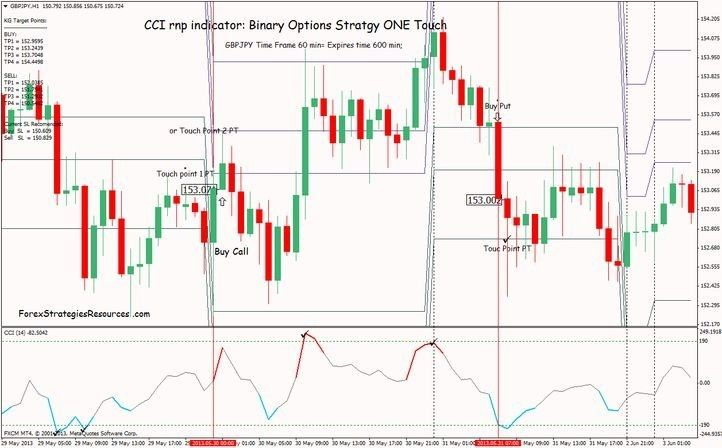 Trading Pins For Currency Binary Options Day Company Stock Tips