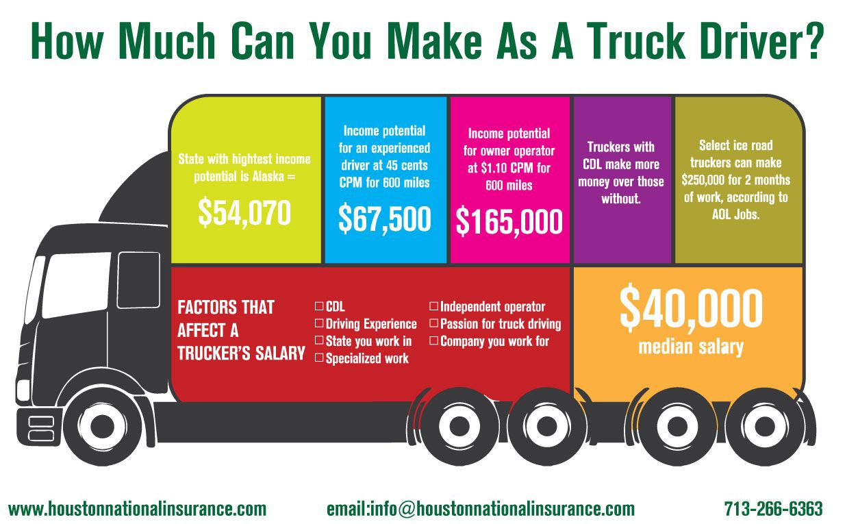 Are you looking for commercial truck insurance in Houston