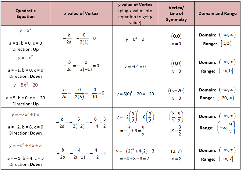 standard form math example  How to get Vertex from Quadratic in Standard Form Examples ...