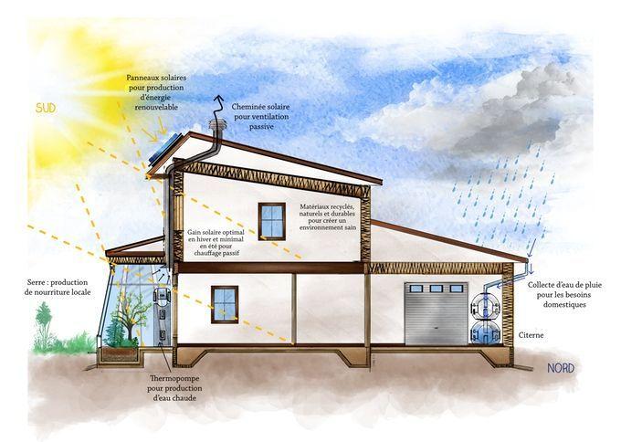 Rsultat De Recherche DImages Pour Maison Bioclimatique Serre Et