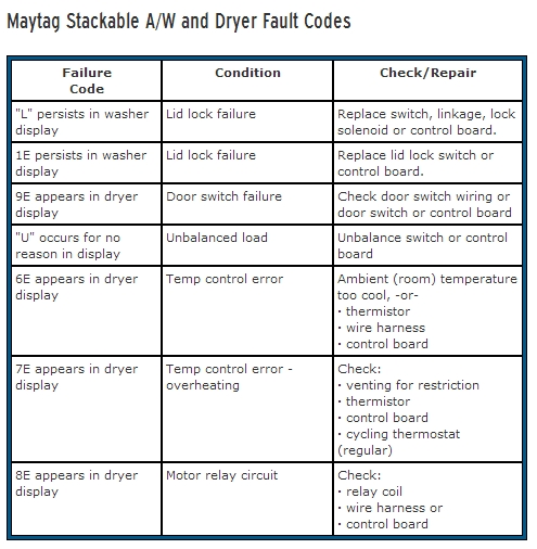 Pin By Partsimple On Appliance Fault Codes Maytag Door Switch Maytag Appliances