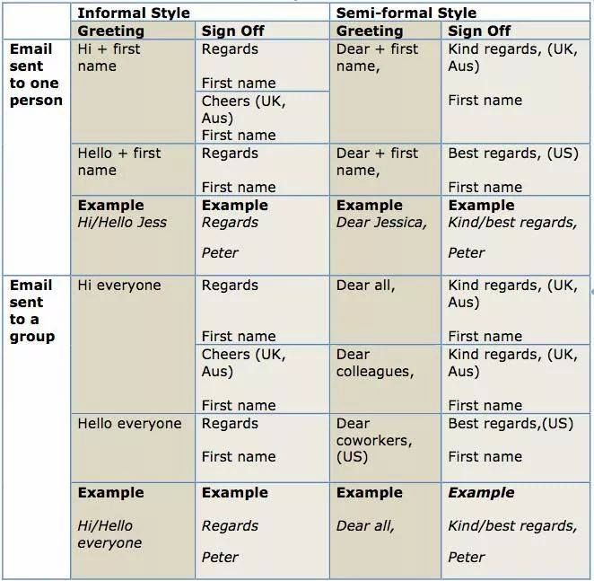 Greetings and endings of a business letter and email english greetings and endings of a business letter and email learn english with demi m4hsunfo