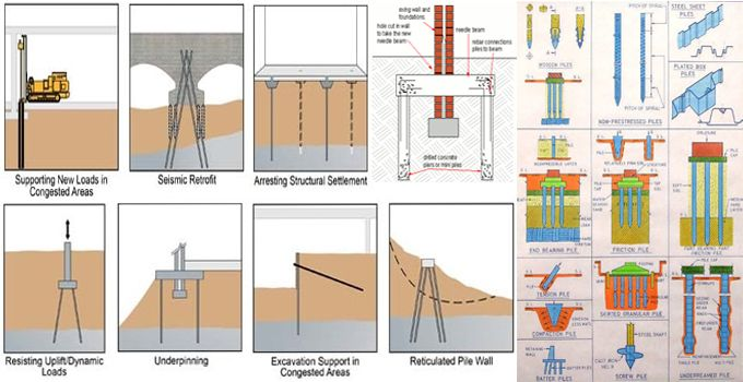 Micropiles refer to deep foundation used when there is