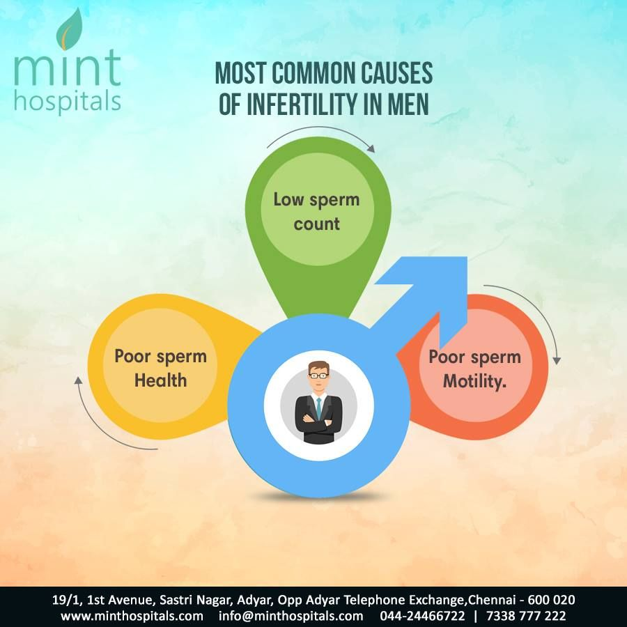 Treatment for poor sperm motility