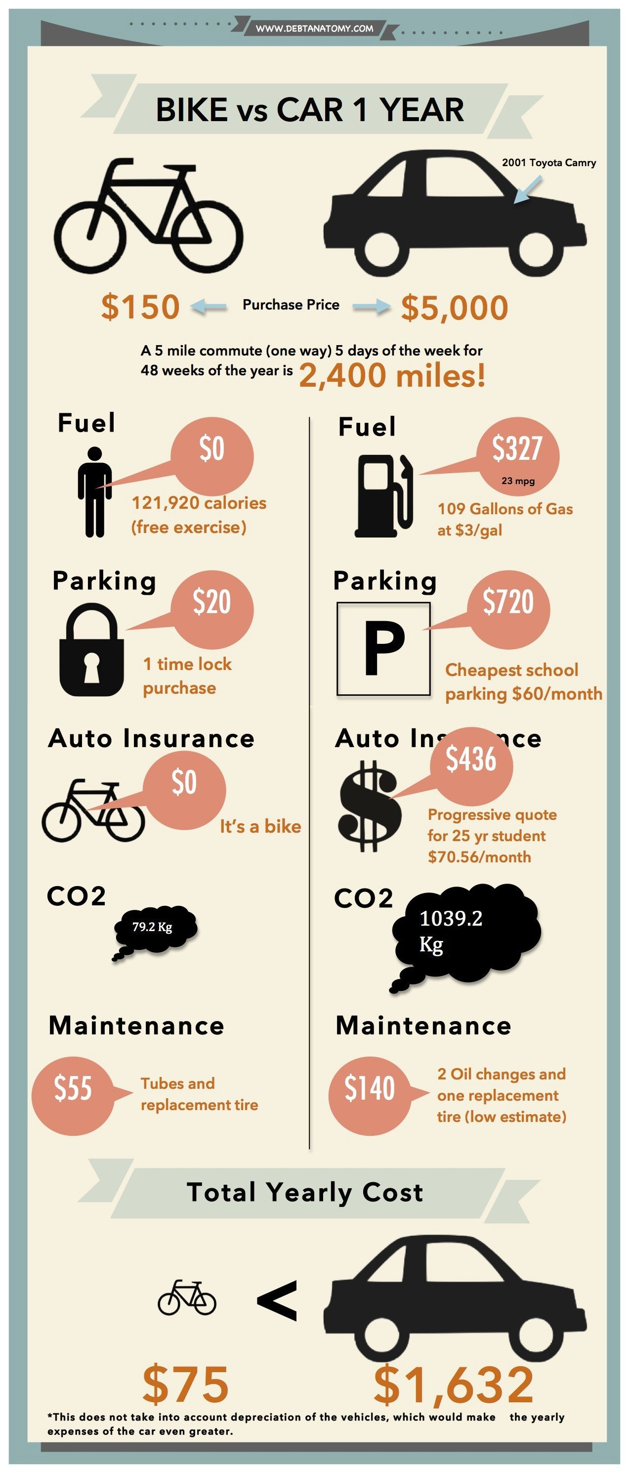 How To Bike Commute Infografik Fahrrad