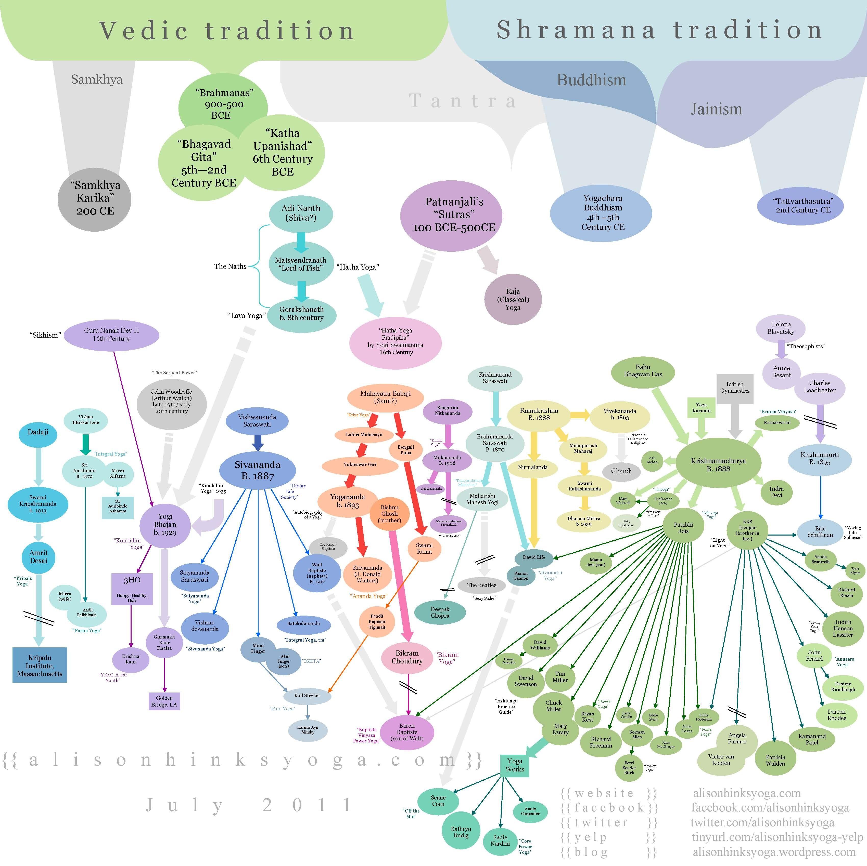Incomplete history of yoga chart 3000 x 3333