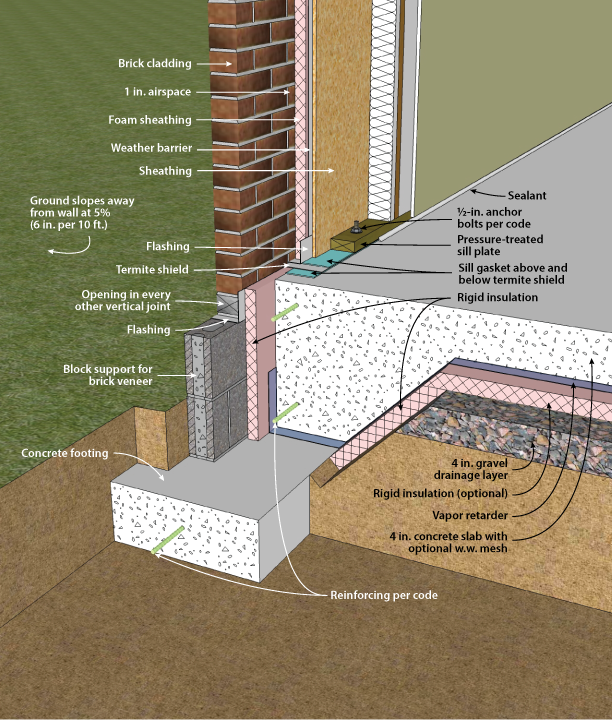 Integral grade beam with brick veneer exterior and under for Block and beam foundation vs slab