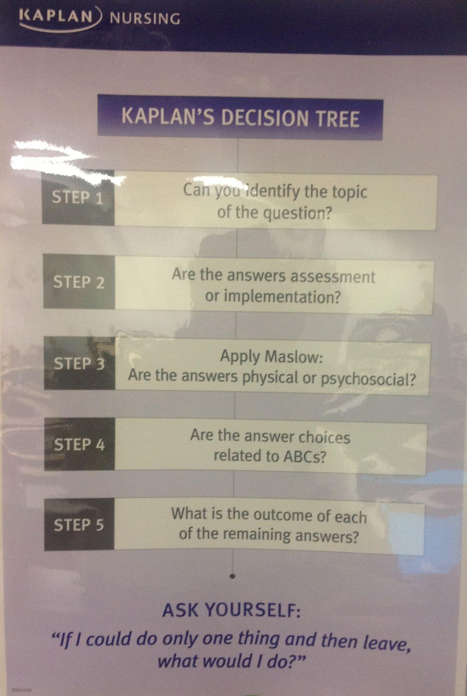 Kaplan Nursing: Decision Tree | Nursing School | Pinterest | Trees ...