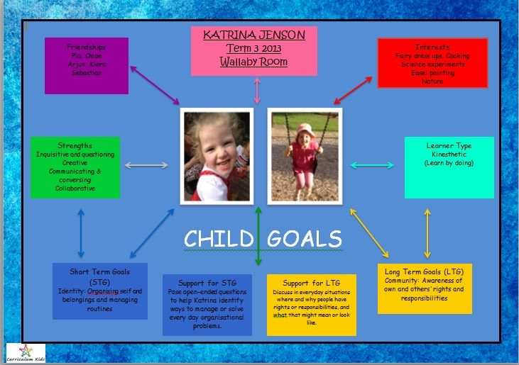 A Template We Created To Document Individual ChildrenS Goals