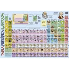 Ms de 25 ideas increbles sobre imagenes de tabla periodica en ms de 25 ideas increbles sobre imagenes de tabla periodica en pinterest imagen tabla periodica tabla peridica de qumica y la tabla periodica urtaz Images