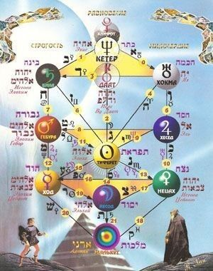 Primary texts of Kabbalah