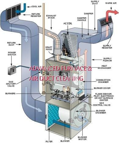That Musty Smell In Your Home Might Indicate That You Need To Clean Your Air Conditioner Evaporator Coils Furnace Troubleshooting Furnace Repair Heating Repair