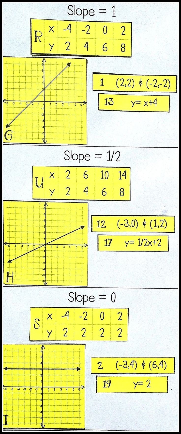 Slope card sort equation activities and tables slope card sort falaconquin