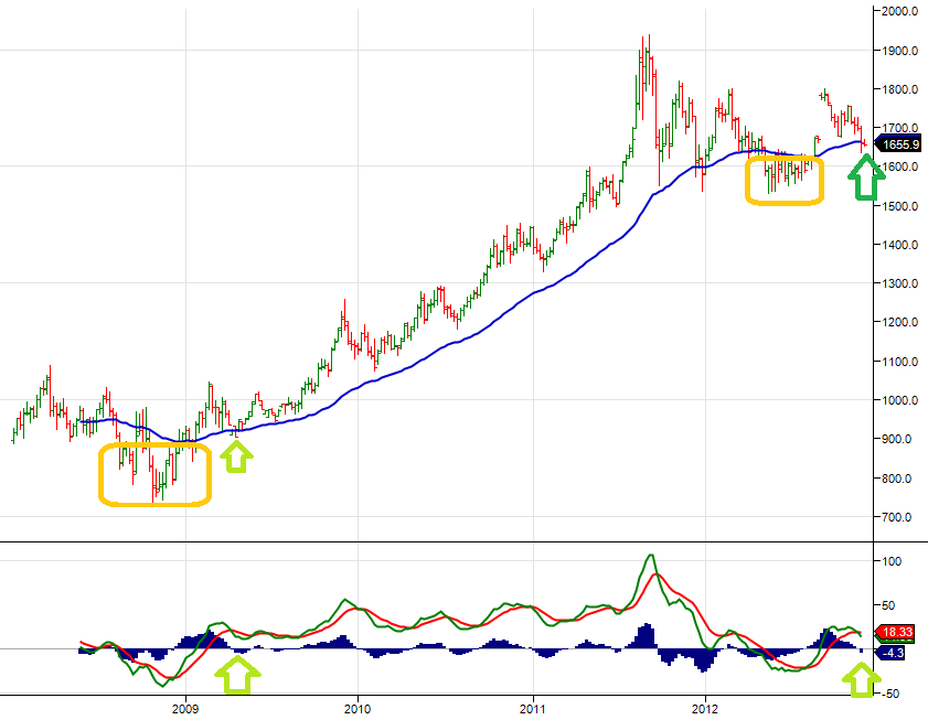 Futures blog swing trading gold prices weekly trading chart