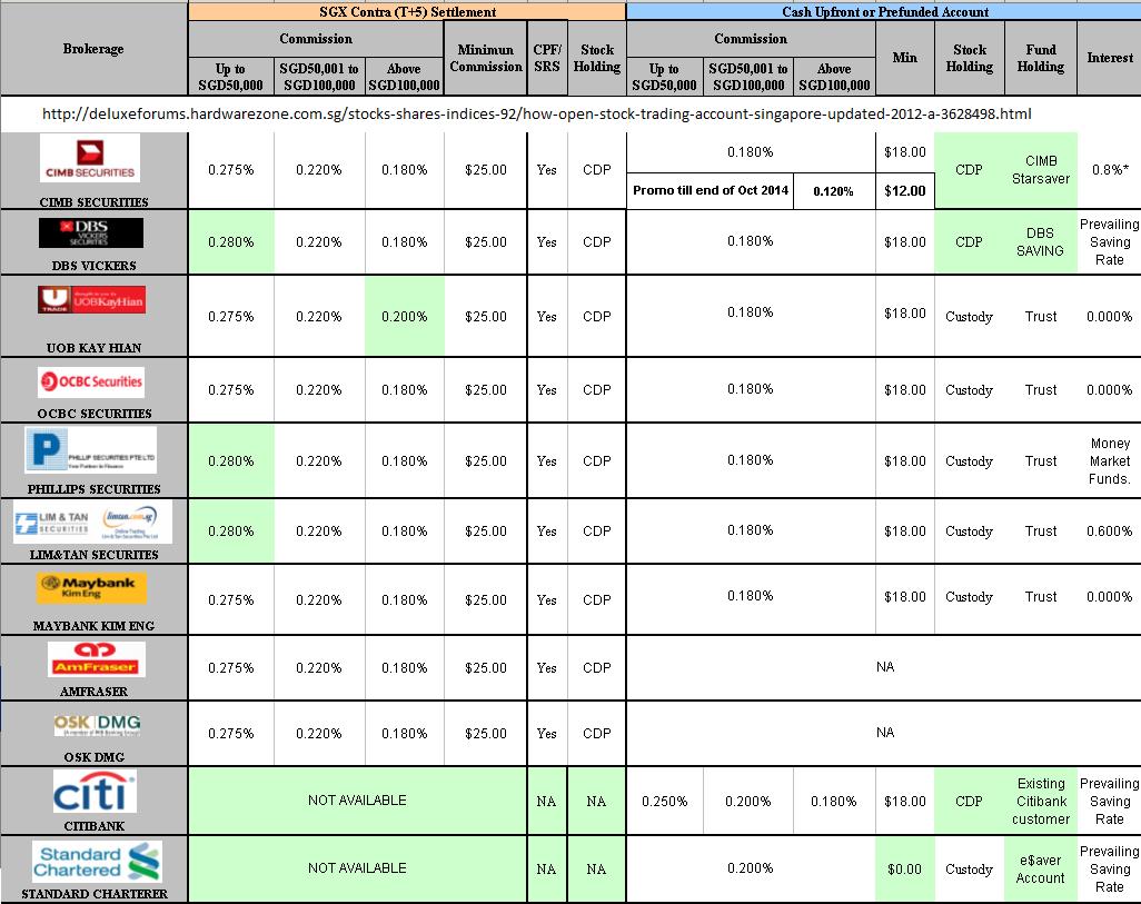 Trading online vs using a broker