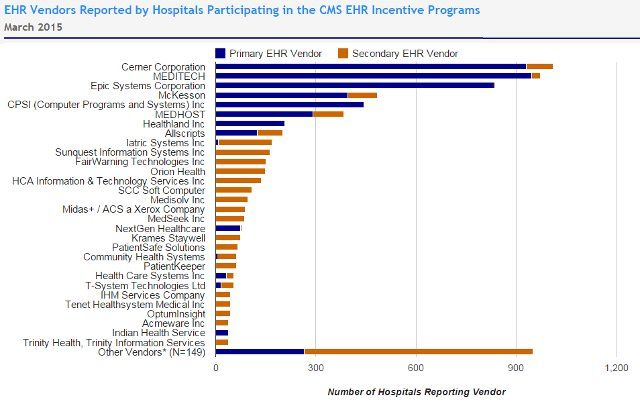 Hospital EHR Adoption - Meaningful Use Participation Healthcare - sample vendor analysis